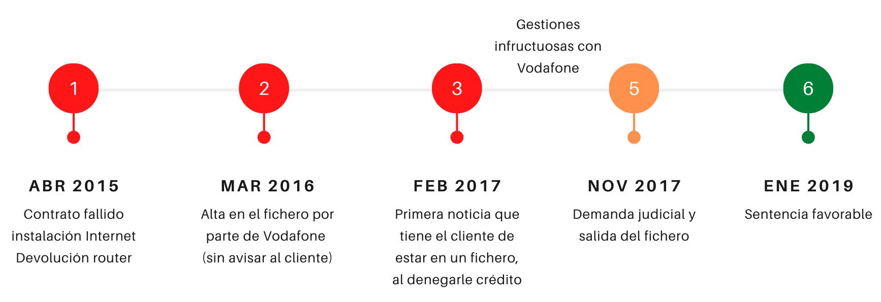 El caso de Pablo Soriano - Honoriza